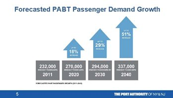 Forecasted PABT Passenger Demand Growth