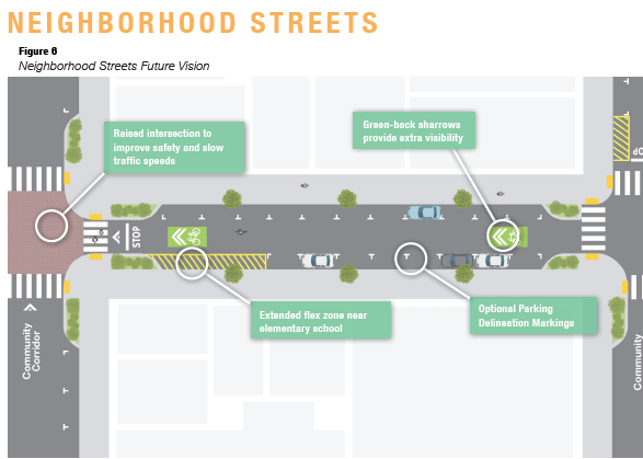 A graphic of a proposed neighborhood street design.