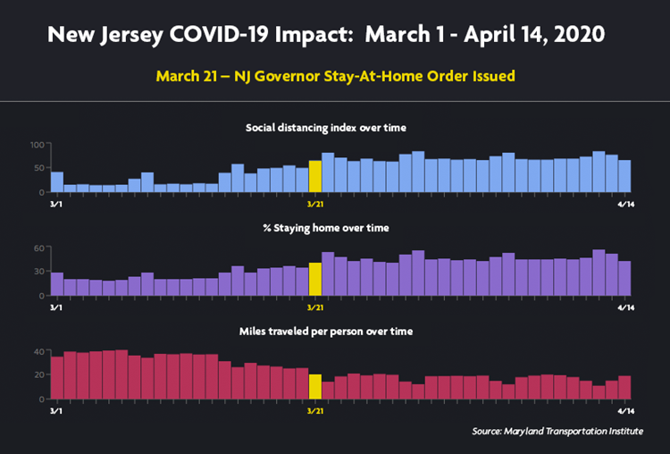 Chart showing the impact of New Jersey's stay at home order.