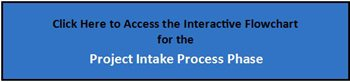 Click Here to Access the interactive Flowchart for the Project Intake Process Phase